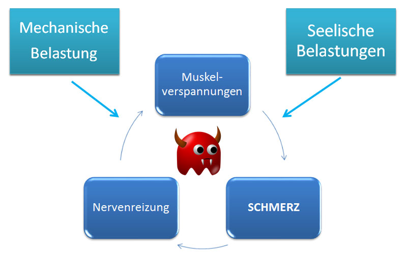 Rückenschmerzen unterer Rücken - Teufelskreis des Rückens