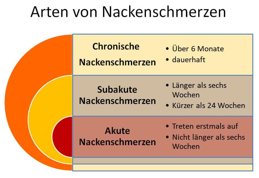 Nackenschmerzen - Arten von Nackenschmerzen
