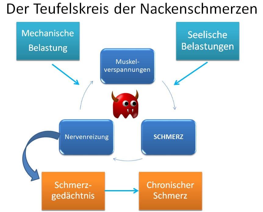 Nackenschmerzen - Der Teufelskreis der Nackenschmerzen