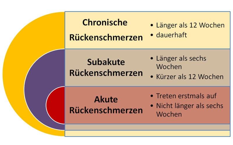 Chronische Rückenschmerzen - Rückenschmerzen im zeitlichen Verlauf